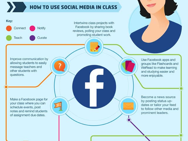infographic teacher s guide to social media infographics online rh infographicsonline net Facebook Lessons Teachers Facebook Lessons Teachers